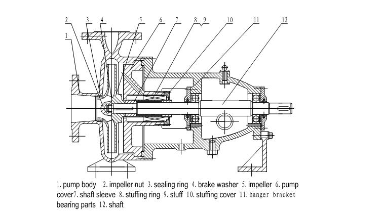 Single Suction Centrifugal Pump