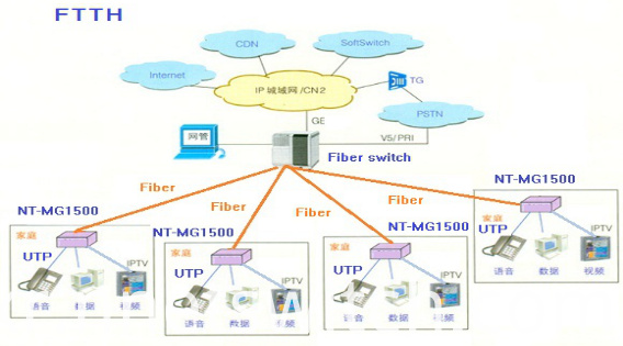 managed fiber switch