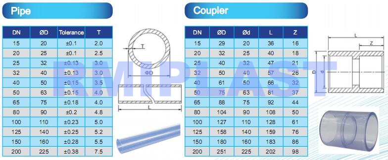 Clear Pvc Pipe Coupling Pn16