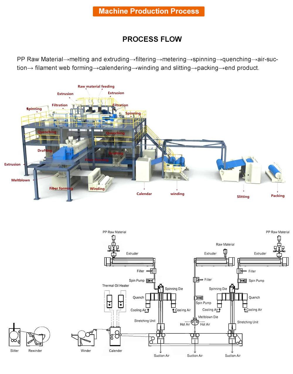4200MM Spunbond Non Woven Fabric Making Machine