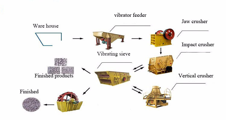 Vibrating feeder crushing line