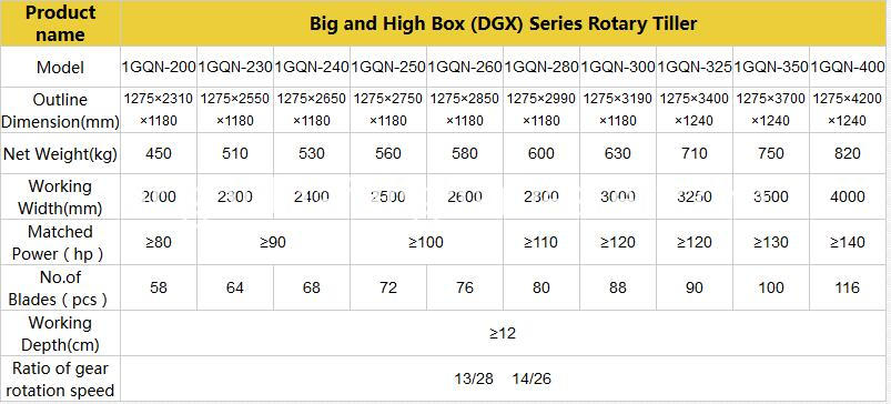parameters of rotary tillage machine of large-higher sized box series