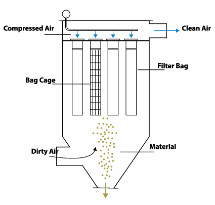 Drawings of Bag Filter System