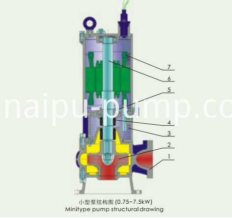 NO-WQ submersible sewage slurry pumps