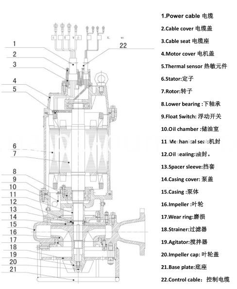 submersible pump structure