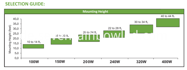 150w led high bay light selection guide