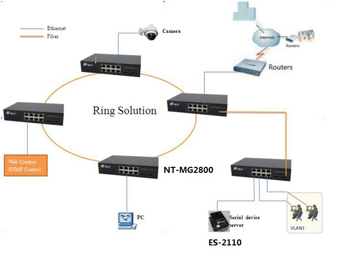 Fiber Ethernet Switch