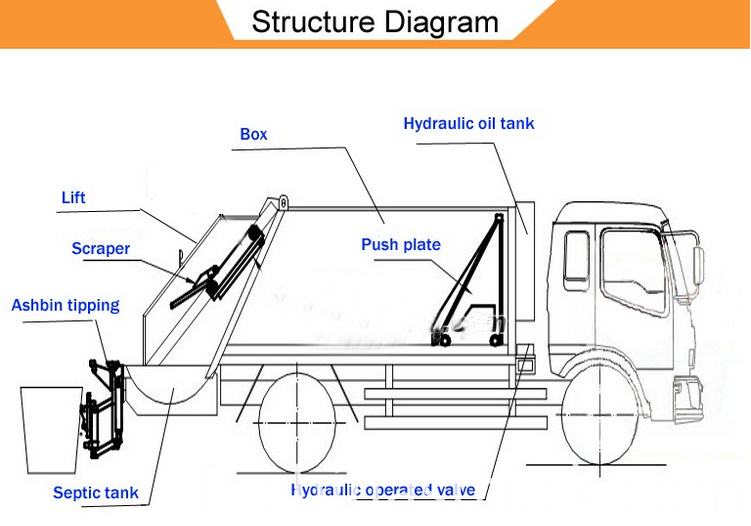 Compressed Garbage truck Structure