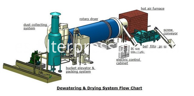 dewatering&dry filter press detail
