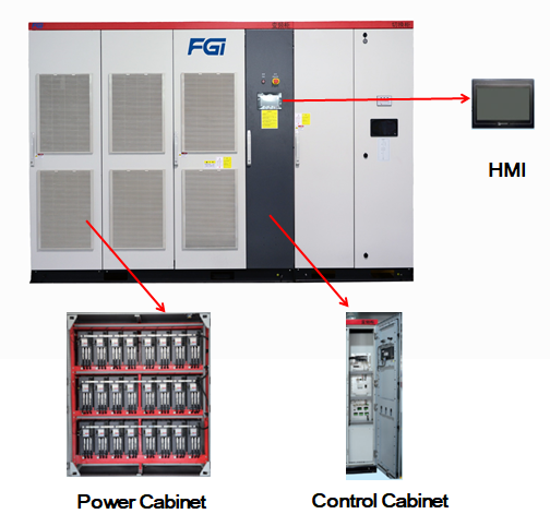 what is medium voltage drives