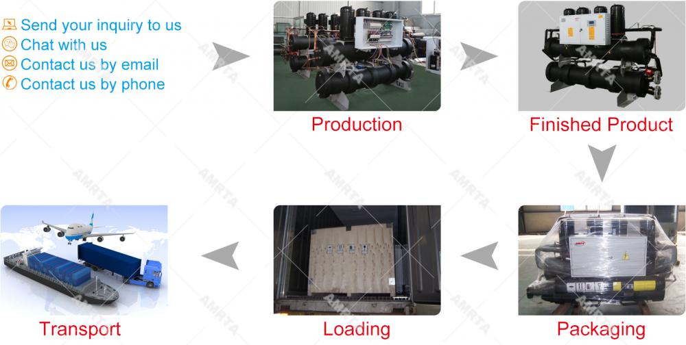 Ordering Process of Water Cooled Scroll Chiller