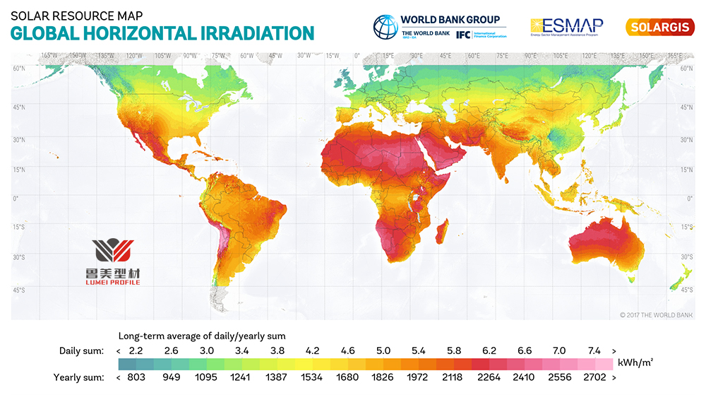 Global Horizontal Irradiation