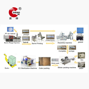 Hypodermic Medical Syringe Making  Production Machine Line