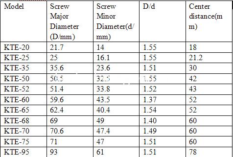 screw elements