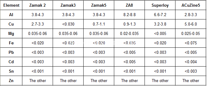 Domestic main Zinc alloy chemical composition