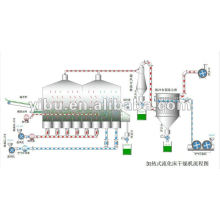 XF Series Horizontal fluid bed dryer for chemical industry for powder material