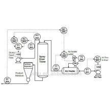 Serie QG secadora para productos en polvo