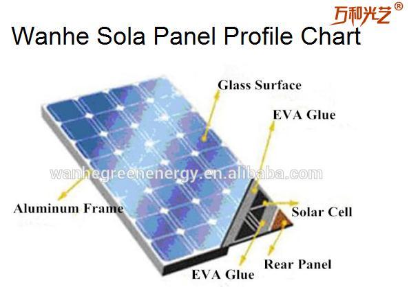 Solar Panel Profile Chart