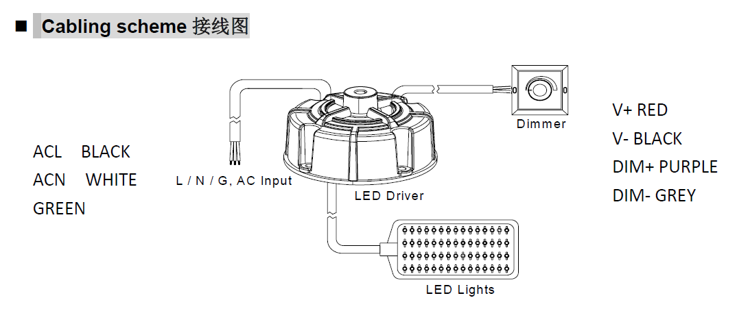 High Bay LED Driver 108W