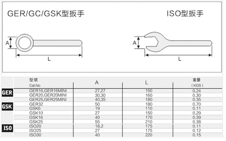 CNC SPANNER