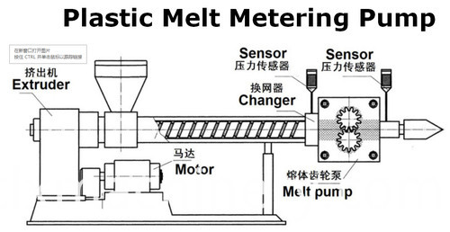 stretch film machine melting pump