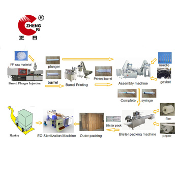 Disposable Plastic Hypodermic Syringe Production Machines