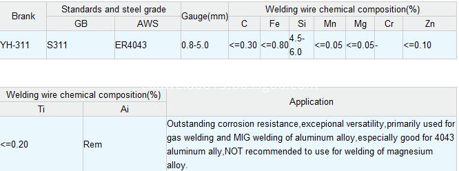 Aluminum &Aluminum Alloy Welding Wire ER4043