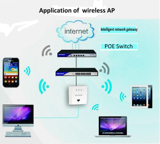 internet access point