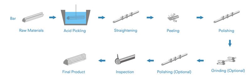 peeled steel bar processing