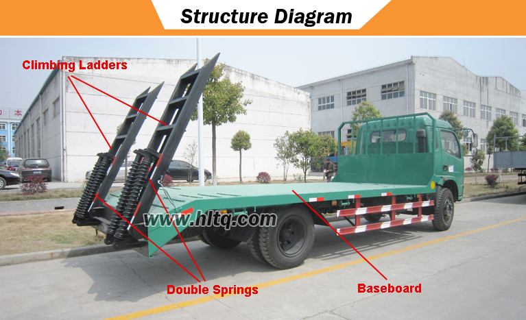 Platform Truck Structure diagram