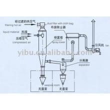 WPG Asepsis Spray Dryer