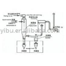 Asepsis Spray Dryer usado em fluoreto de sódio
