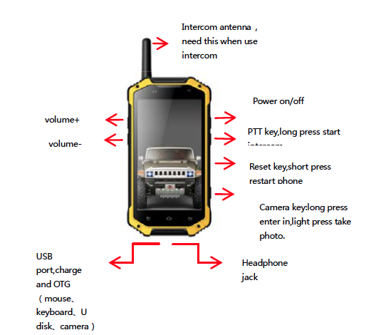 Two Way Radio Rugged Handheld Android Phone