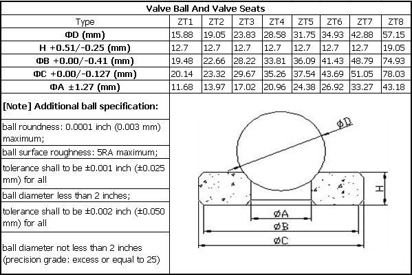 Valve seats and Valve ball
