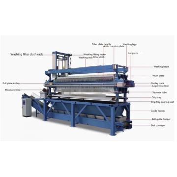 Hochdruckmembranfilterpresse Fabrikpreis