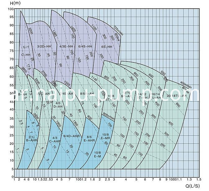 select chart of AH horizontal centrifugal slurry pumps