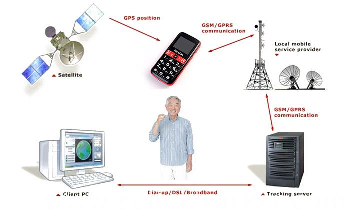 अल्जाइमर रोगियों के लिए जीपीएस फोन ट्रैकर