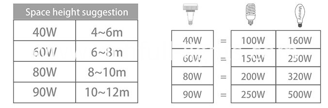 LED BULBS LONG NECK 60W -7