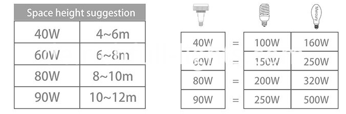 LED BULBS LONG NECK 60W