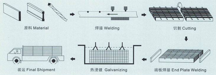 Process of Steel Grating Stair Tread