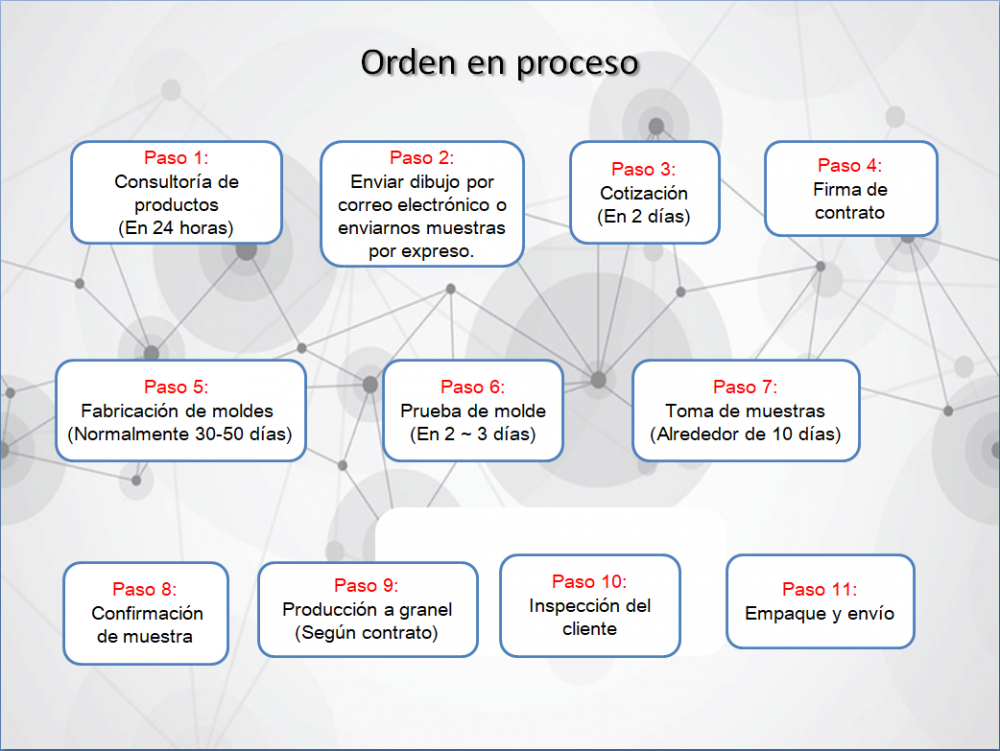 Spain Order Process
