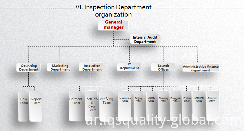 IQS INSPECTION