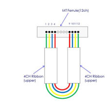 Режим MTP/Оптическое волокно mpo обратными затухание 3 дБ Ковчег