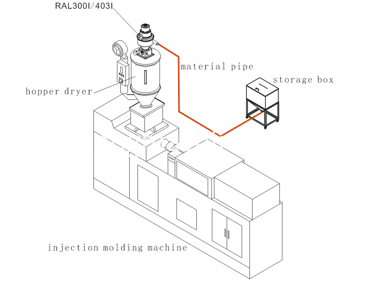 RAL-403I Vertical Combined Type Auto Loader