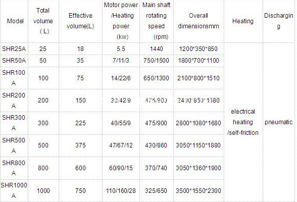 mixer technical parameter
