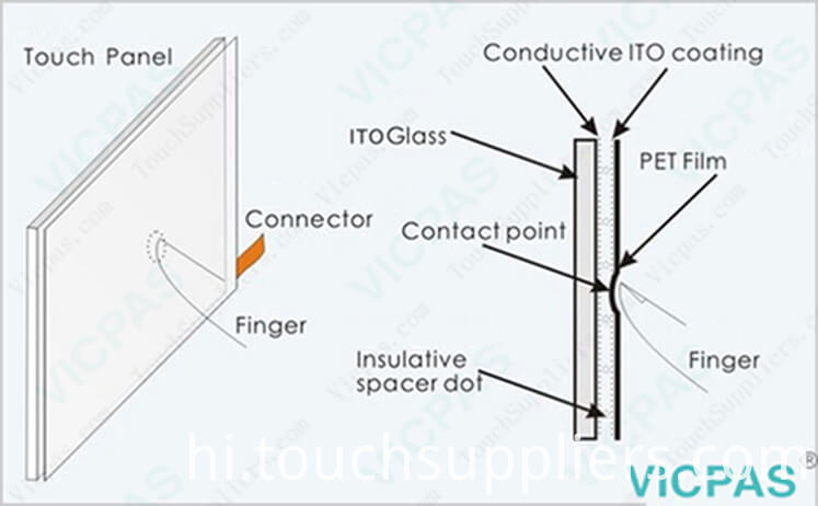 MMI touch screen technology