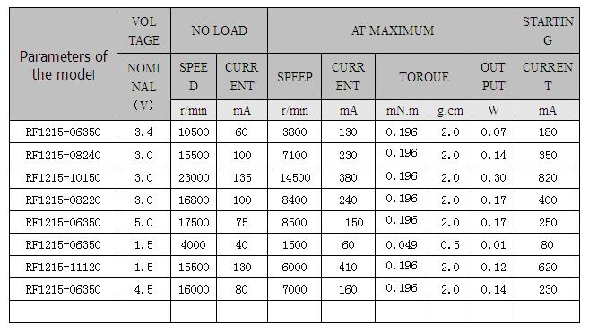 RF1215 micro DC motor