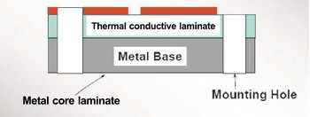 Structure of Single layer metal core PCB