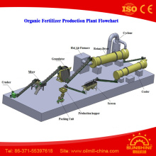 Organic Fertilizer Granulator Compost Fertilizer Production Line