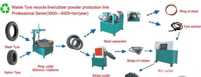 single tyre cutting machine